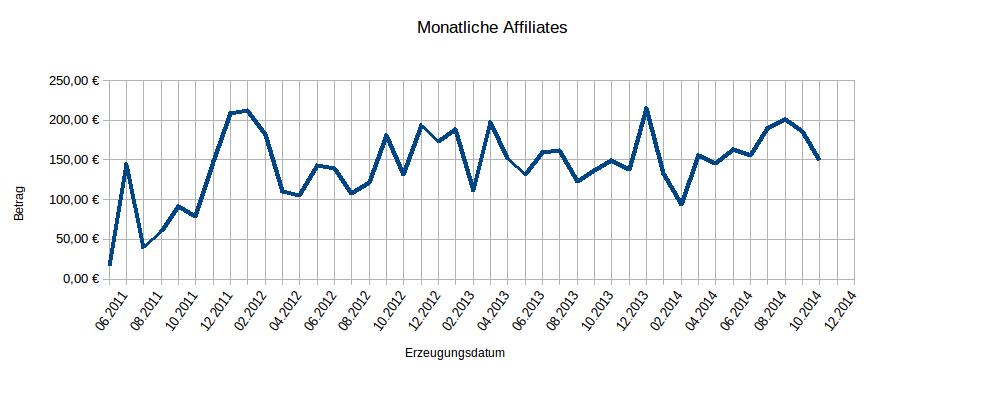 OSM affiliates amazon.de